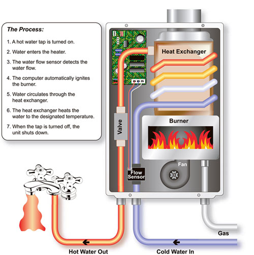 How a tankless water heater looks like.